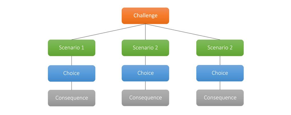 chat mapper branching scenarios